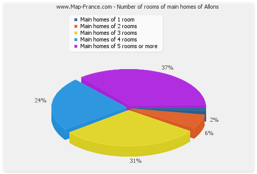 Number of rooms of main homes of Allons