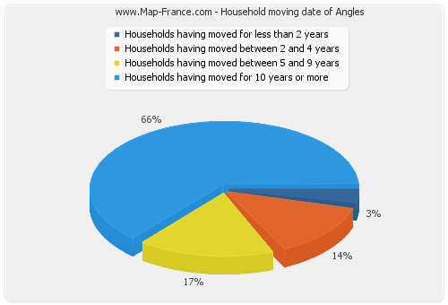 Household moving date of Angles