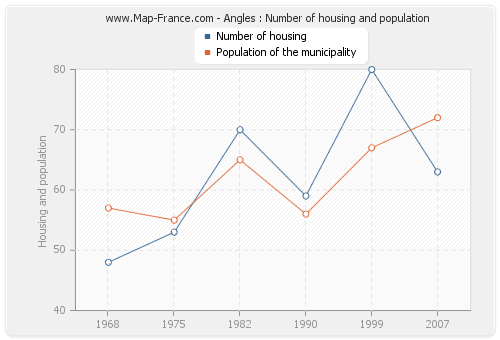 Angles : Number of housing and population