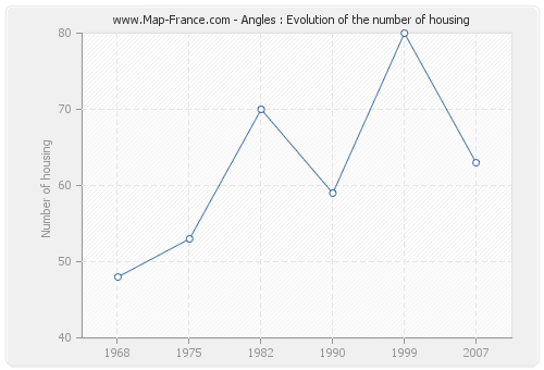 Angles : Evolution of the number of housing