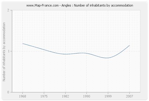 Angles : Number of inhabitants by accommodation