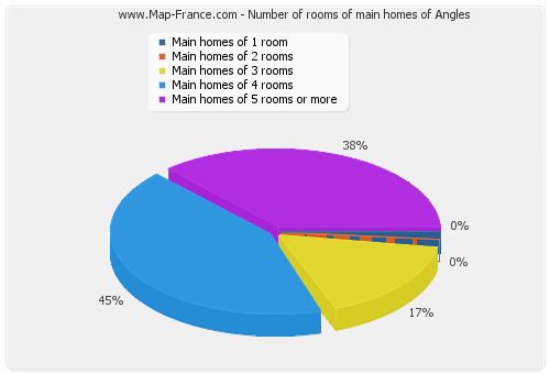 Number of rooms of main homes of Angles