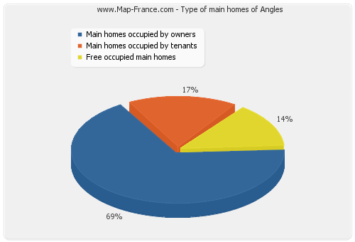Type of main homes of Angles