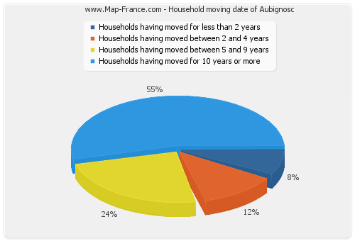 Household moving date of Aubignosc