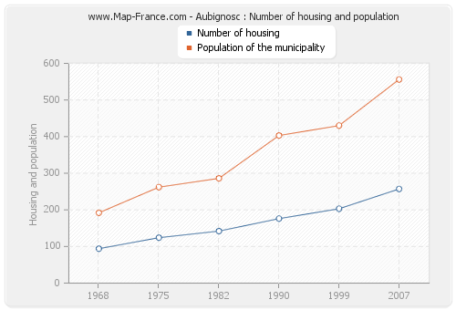 Aubignosc : Number of housing and population