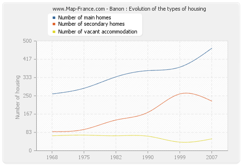Banon : Evolution of the types of housing