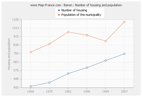 Banon : Number of housing and population
