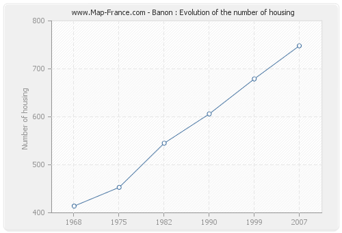 Banon : Evolution of the number of housing