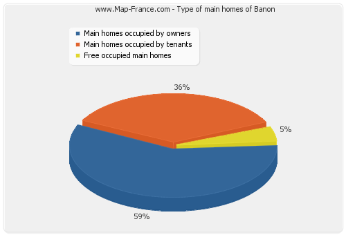 Type of main homes of Banon