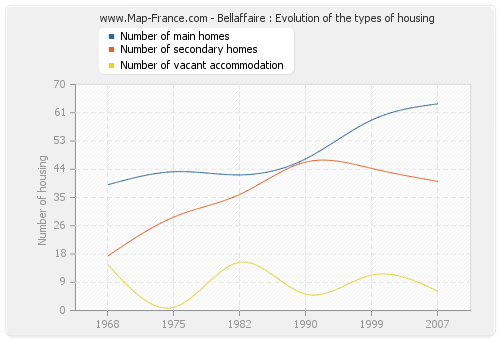 Bellaffaire : Evolution of the types of housing