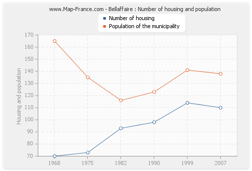 Bellaffaire : Number of housing and population