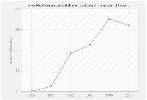 Bellaffaire : Evolution of the number of housing