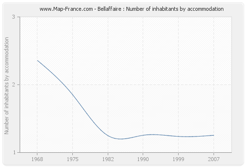 Bellaffaire : Number of inhabitants by accommodation