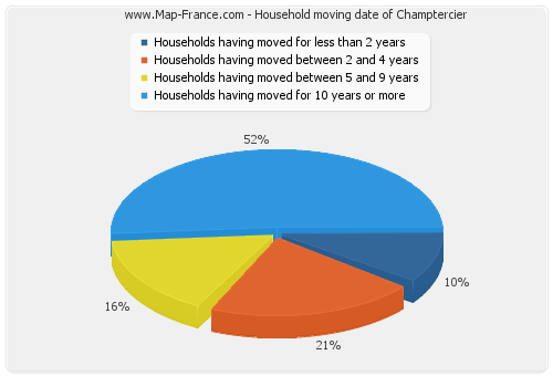 Household moving date of Champtercier