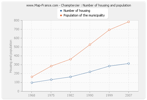 Champtercier : Number of housing and population