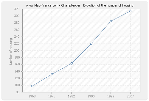 Champtercier : Evolution of the number of housing