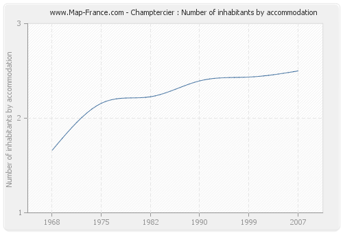 Champtercier : Number of inhabitants by accommodation