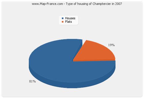 Type of housing of Champtercier in 2007