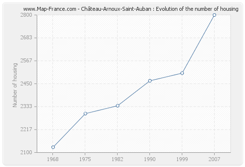 Château-Arnoux-Saint-Auban : Evolution of the number of housing
