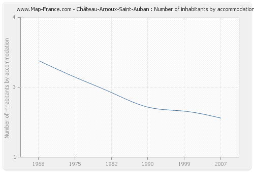 Château-Arnoux-Saint-Auban : Number of inhabitants by accommodation