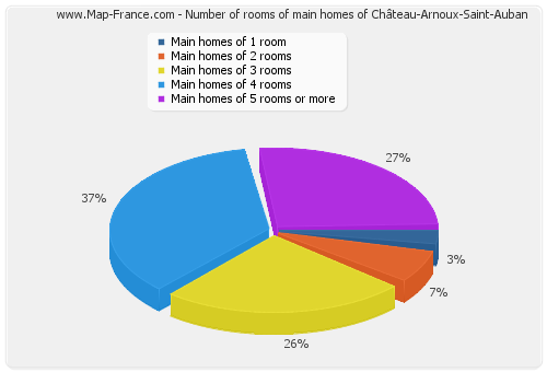 Number of rooms of main homes of Château-Arnoux-Saint-Auban