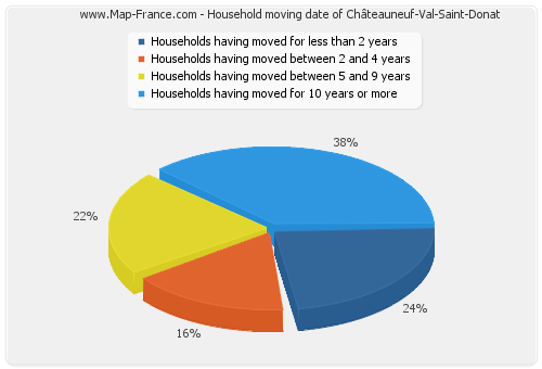 Household moving date of Châteauneuf-Val-Saint-Donat
