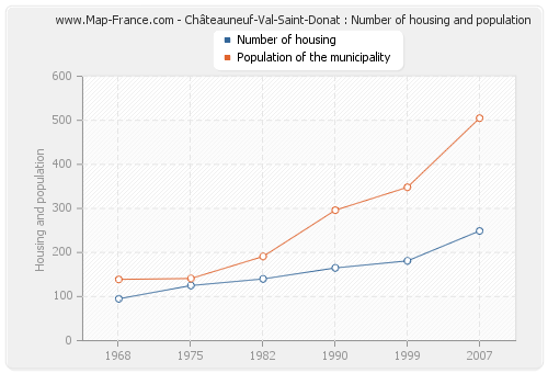 Châteauneuf-Val-Saint-Donat : Number of housing and population