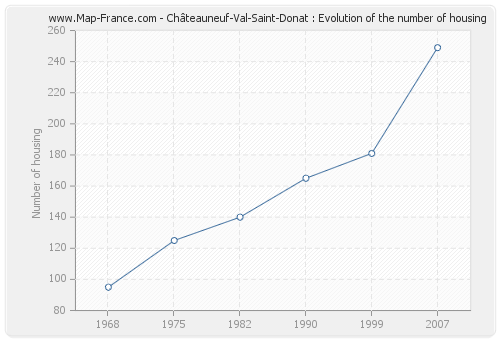 Châteauneuf-Val-Saint-Donat : Evolution of the number of housing