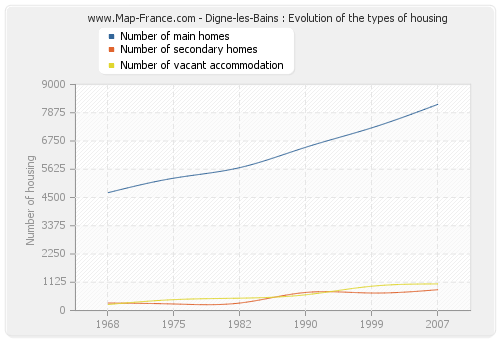 Digne-les-Bains : Evolution of the types of housing
