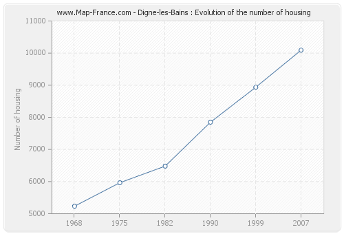 Digne-les-Bains : Evolution of the number of housing