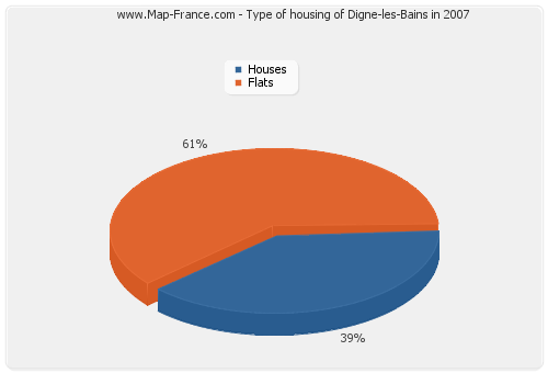 Type of housing of Digne-les-Bains in 2007