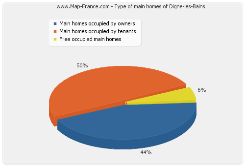 Type of main homes of Digne-les-Bains