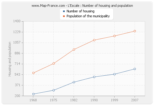 L'Escale : Number of housing and population