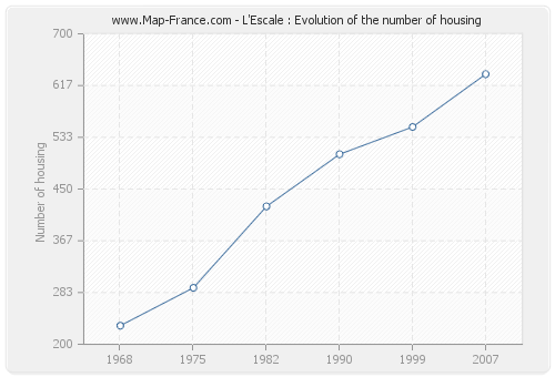 L'Escale : Evolution of the number of housing