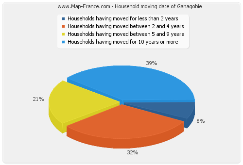 Household moving date of Ganagobie