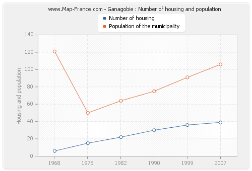Ganagobie : Number of housing and population