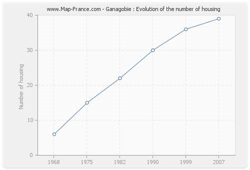 Ganagobie : Evolution of the number of housing