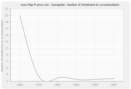 Ganagobie : Number of inhabitants by accommodation