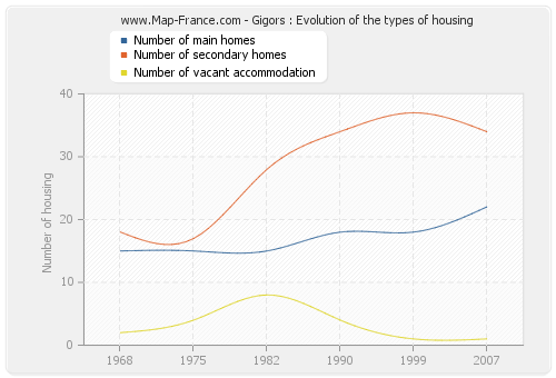 Gigors : Evolution of the types of housing