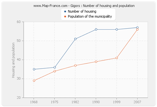 Gigors : Number of housing and population