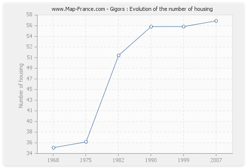Gigors : Evolution of the number of housing
