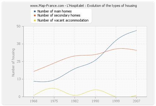 L'Hospitalet : Evolution of the types of housing