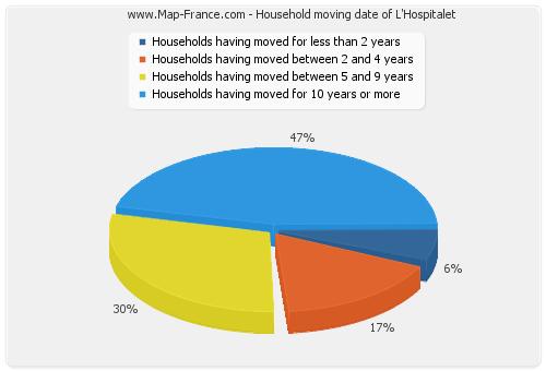 Household moving date of L'Hospitalet