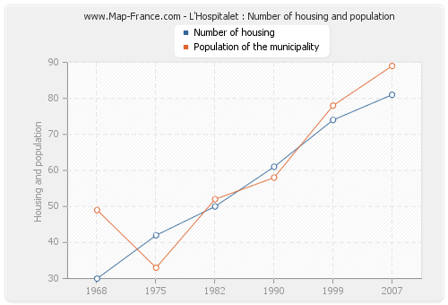 L'Hospitalet : Number of housing and population
