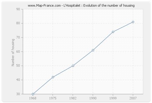 L'Hospitalet : Evolution of the number of housing