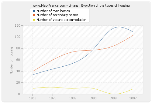Limans : Evolution of the types of housing