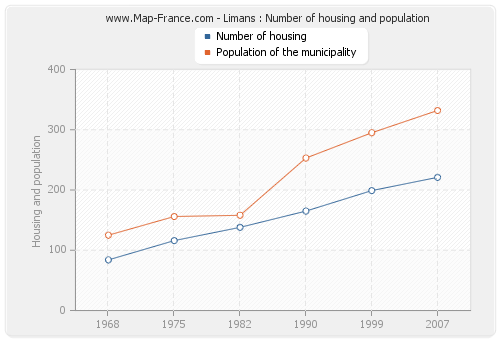 Limans : Number of housing and population
