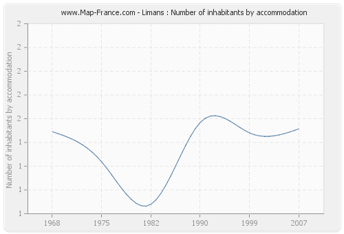 Limans : Number of inhabitants by accommodation