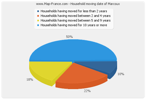 Household moving date of Marcoux