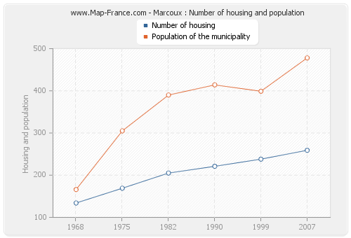 Marcoux : Number of housing and population